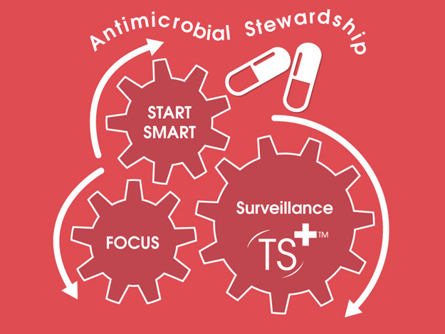 Antimicrobial Stewardship Start Smart Then Focus Care